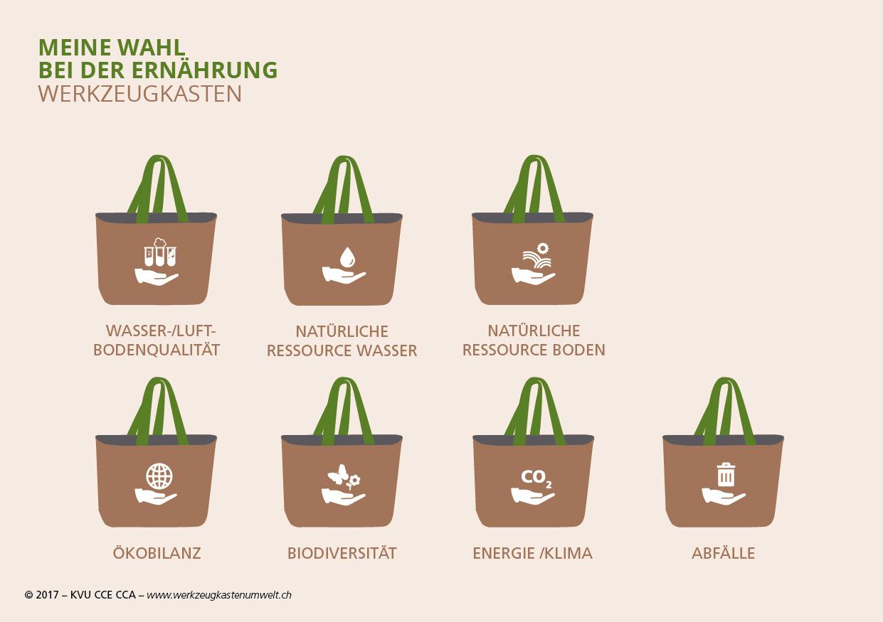 Ernährung - Umweltauswirkungen