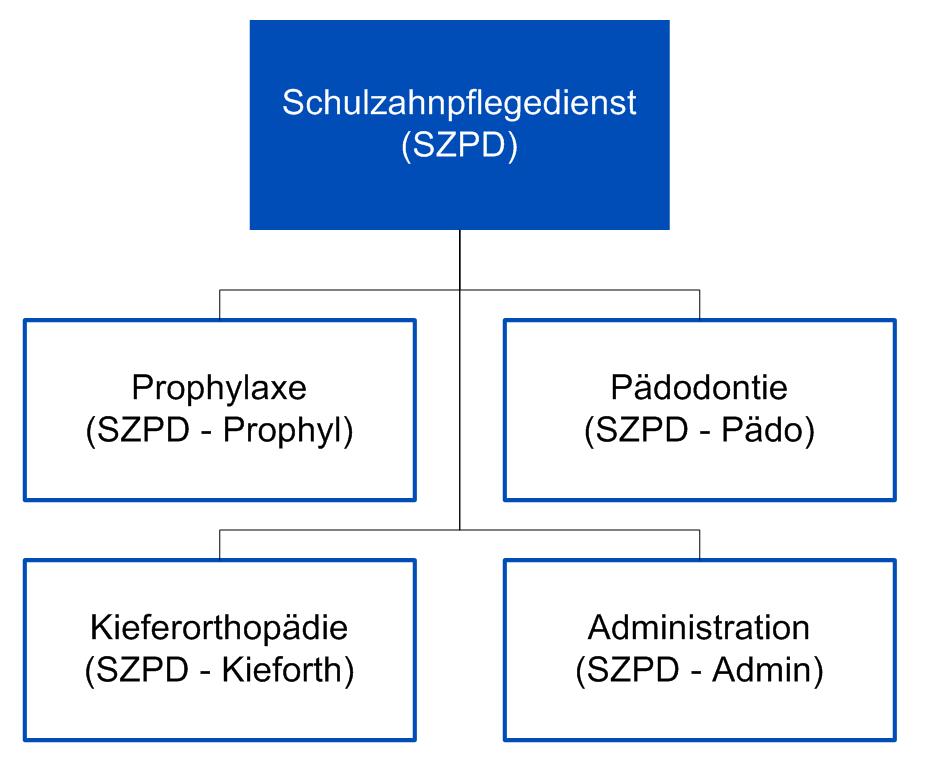 Organigramm des SZPD
