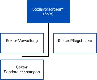 Organigramm des Sozialvorsorgeamtes SVA
