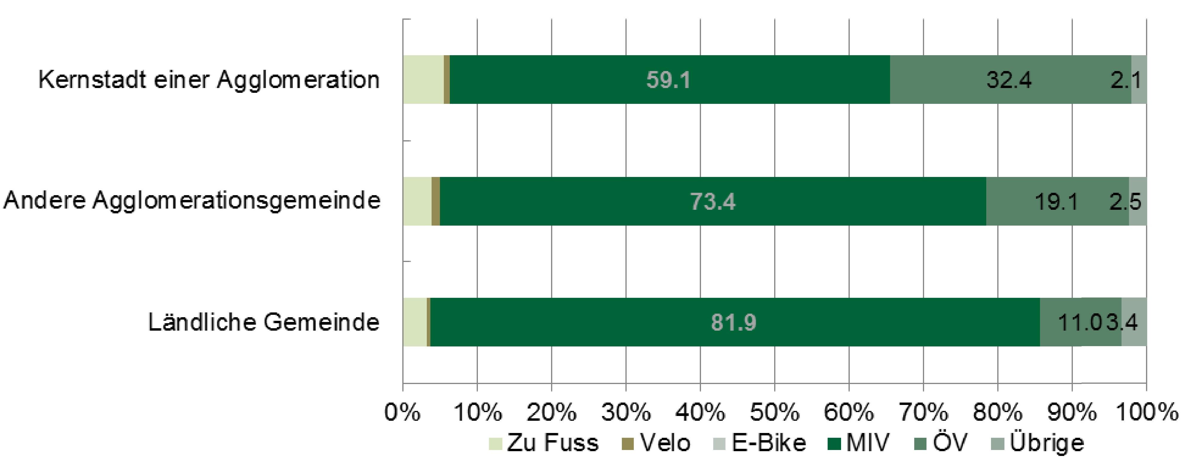 Mikrozensus 2015: Verkehrsmittelwahl nach Raumtypen des Wohnorts