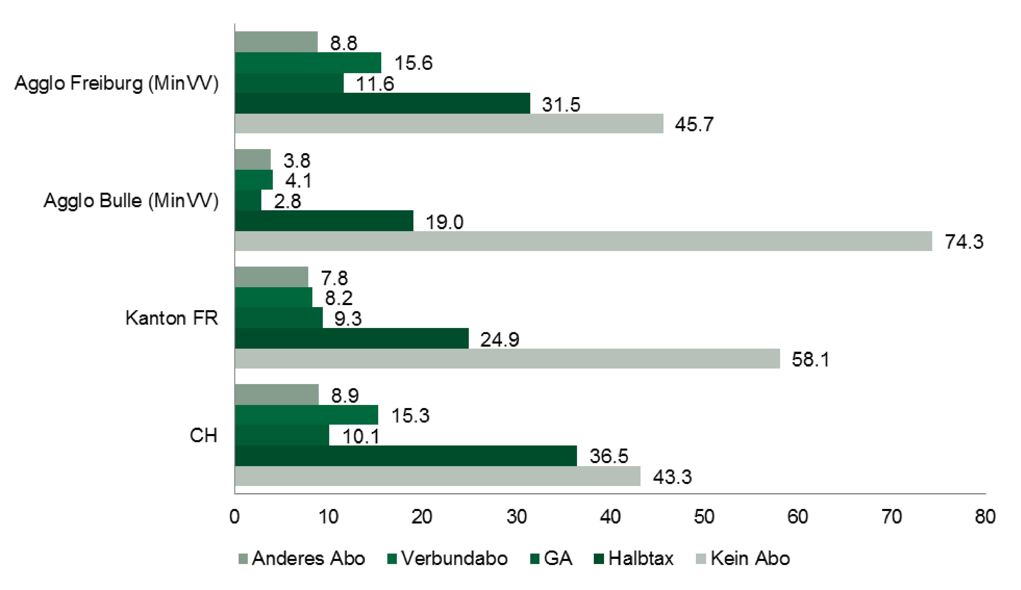 Mikrozensus 2015: Besitz von Abonnements des öffentlichen Verkehrs (in %)
