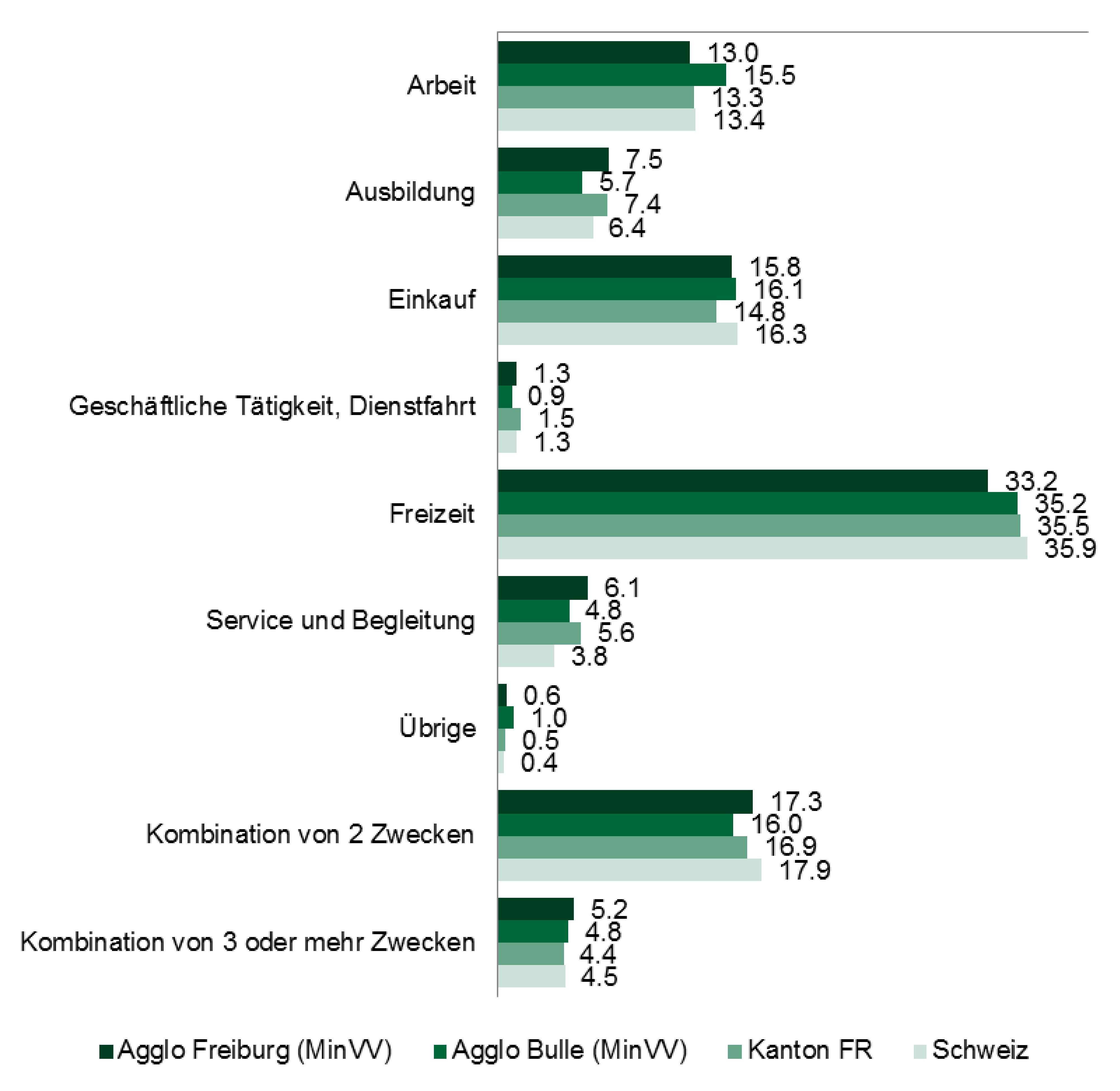 Mikrozensus 2015: Verkehrszwecke pro Ausgang (in %)