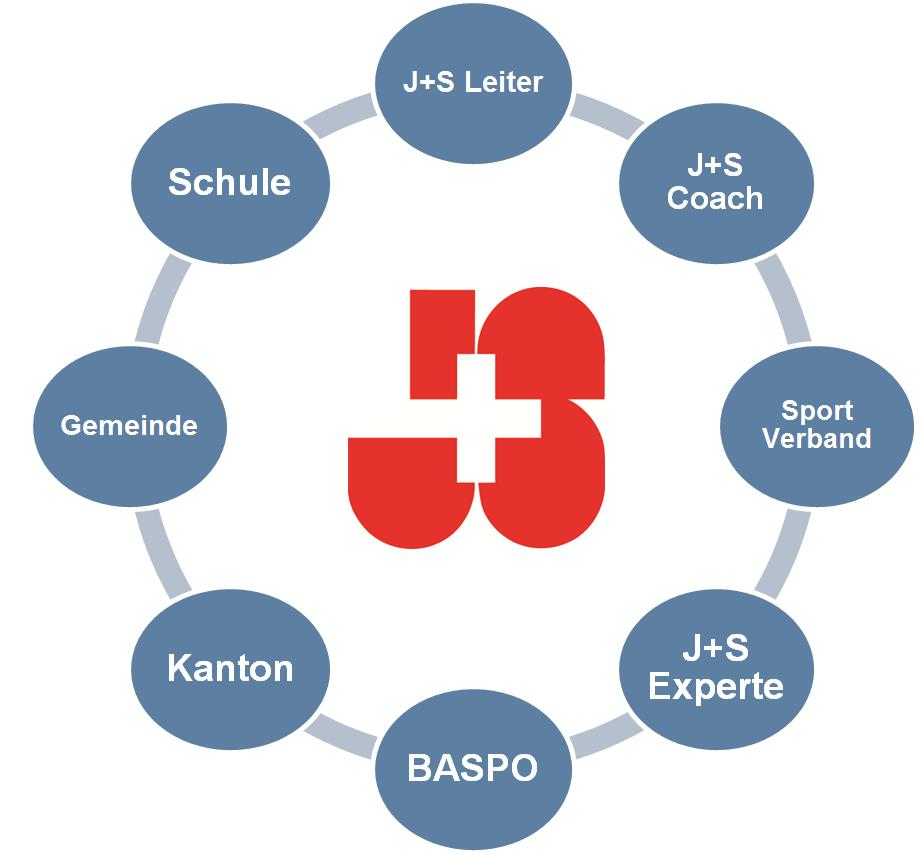 J+S Netzwerk