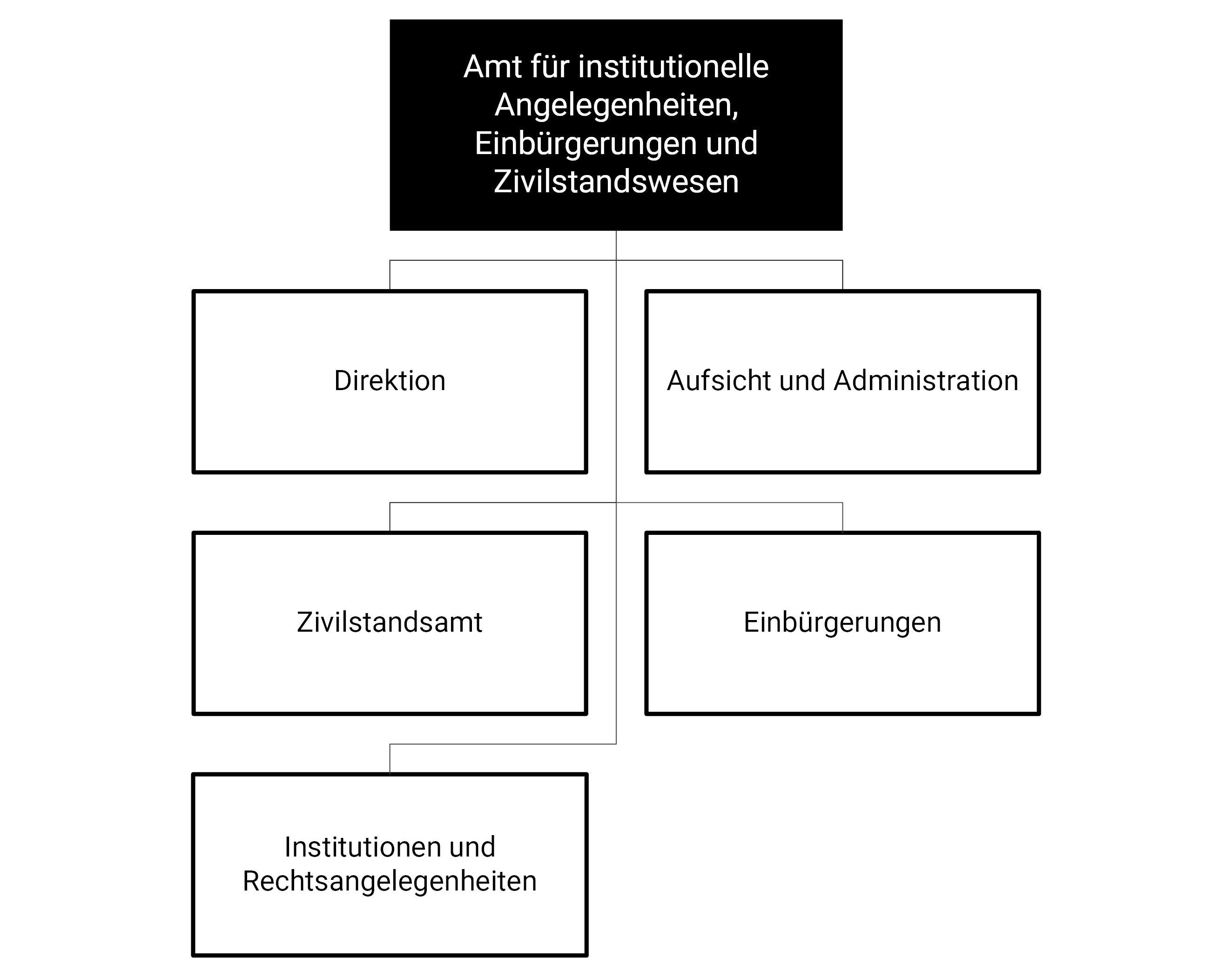 Organigramm des IAEZA