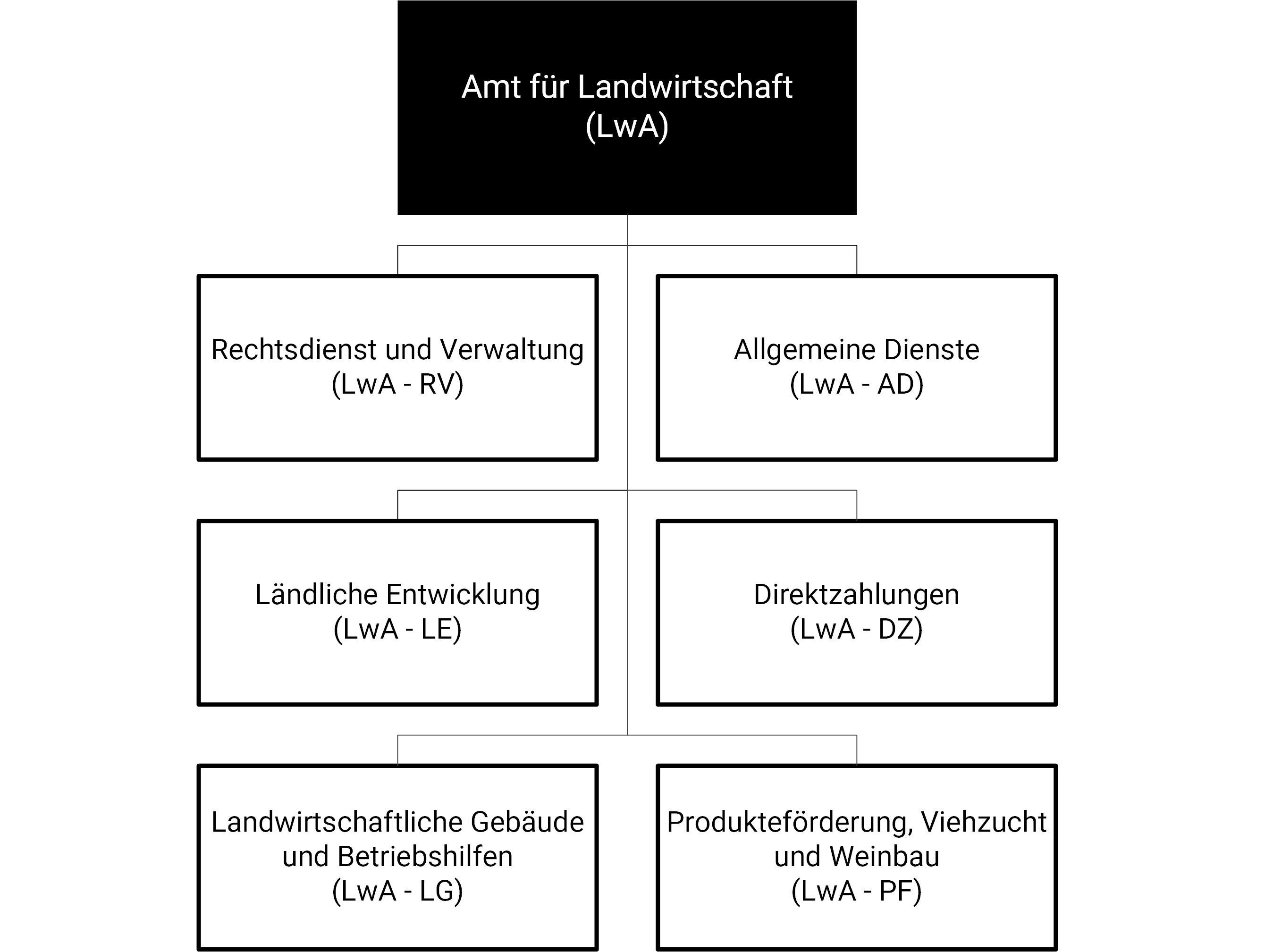 Organigramm des ALw