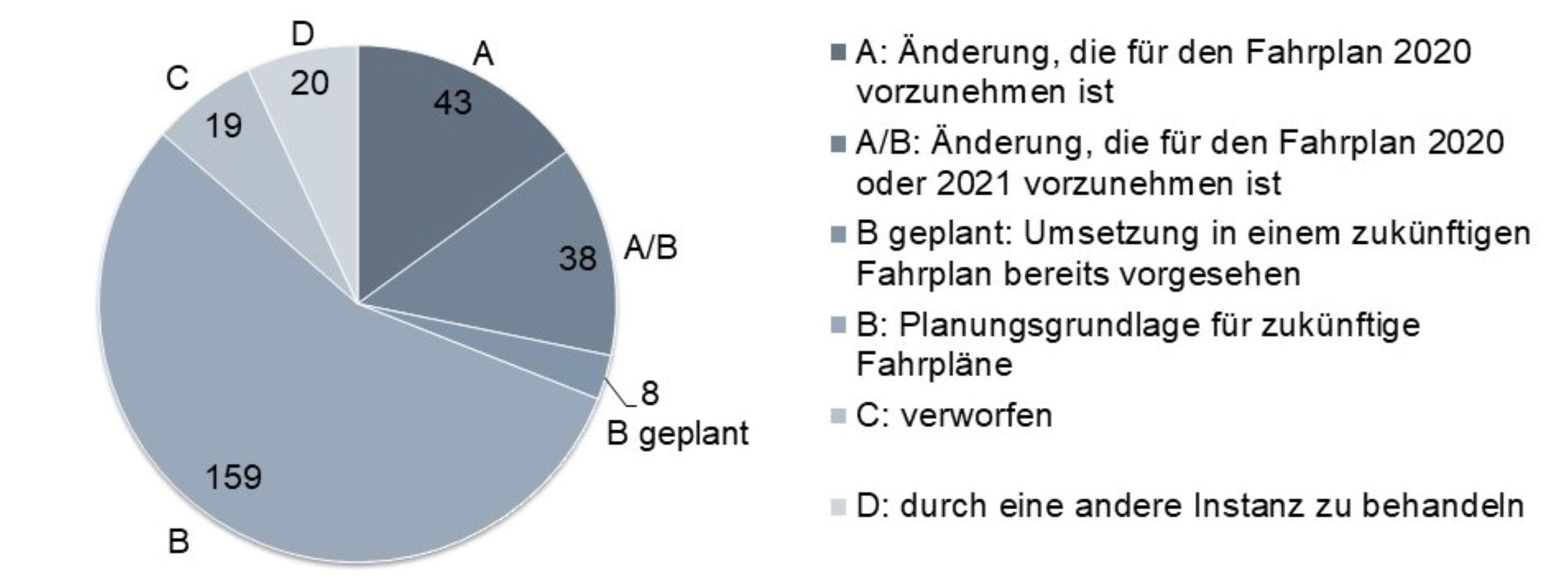Fahrplan 2020: Öffenliche Vernehmlassung