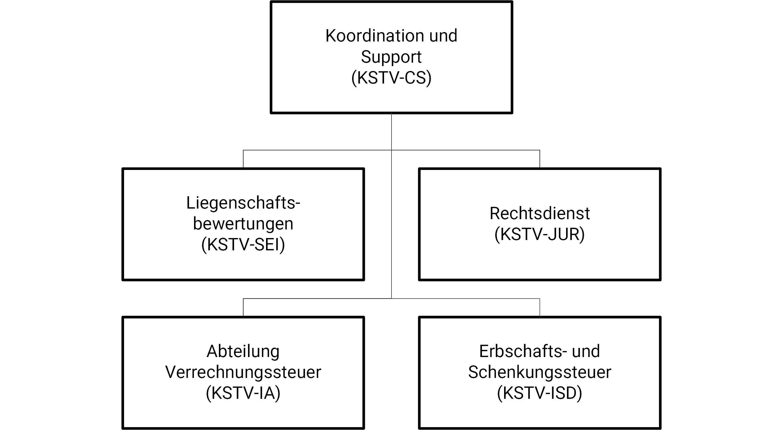 Organigramm KSTV-CS