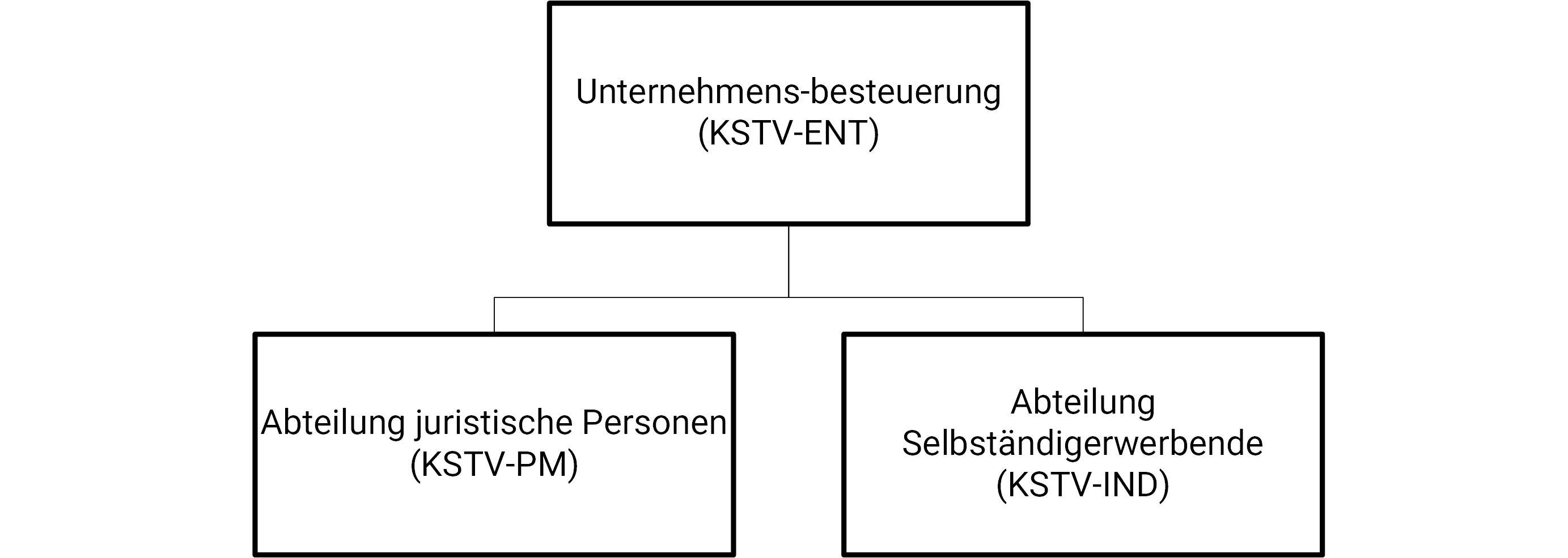 Organigramm KSTV-ENT