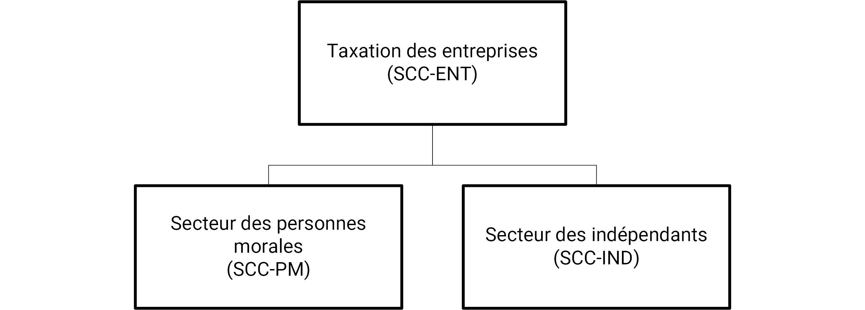 Organigramme SCC-ENT