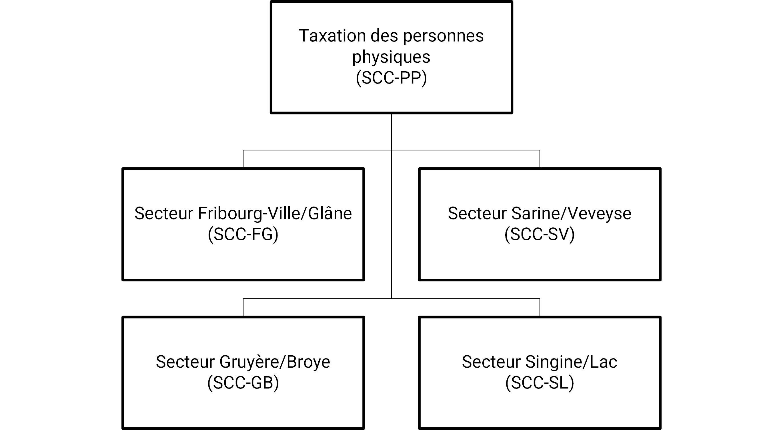 Organigramme SCC-PP