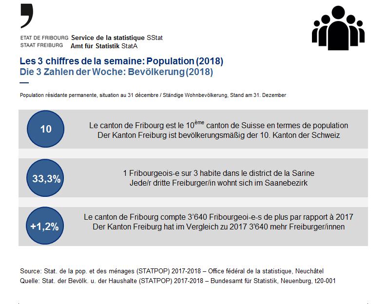 Les 3 chiffres de la semaine: Population (2018)