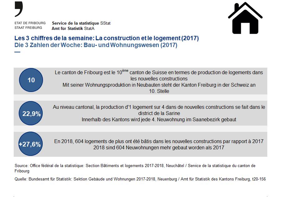 Les 3 chiffres de la semaine: La construction et le logement (2017)