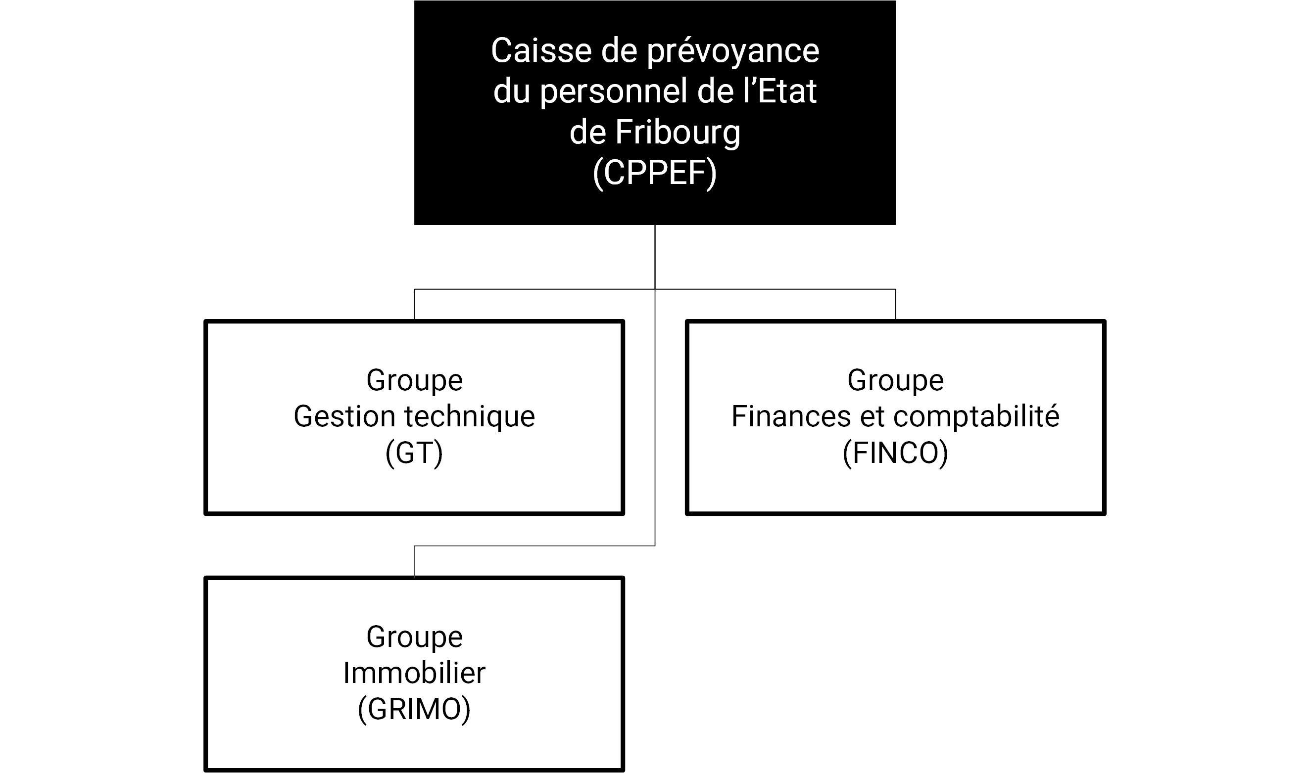 Organigramme de la Caisse de prévoyance du personnel de l'Etat de Fribourg