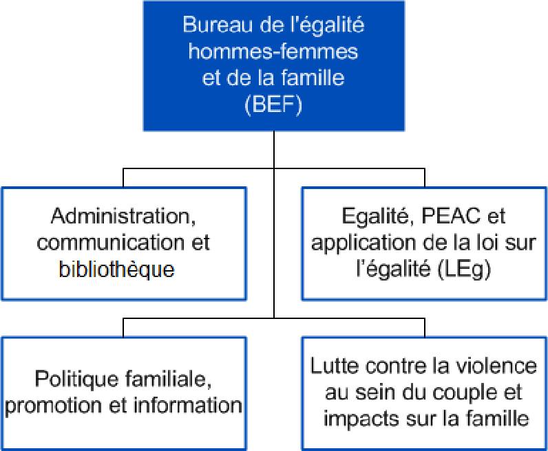 Organigramme du BEF