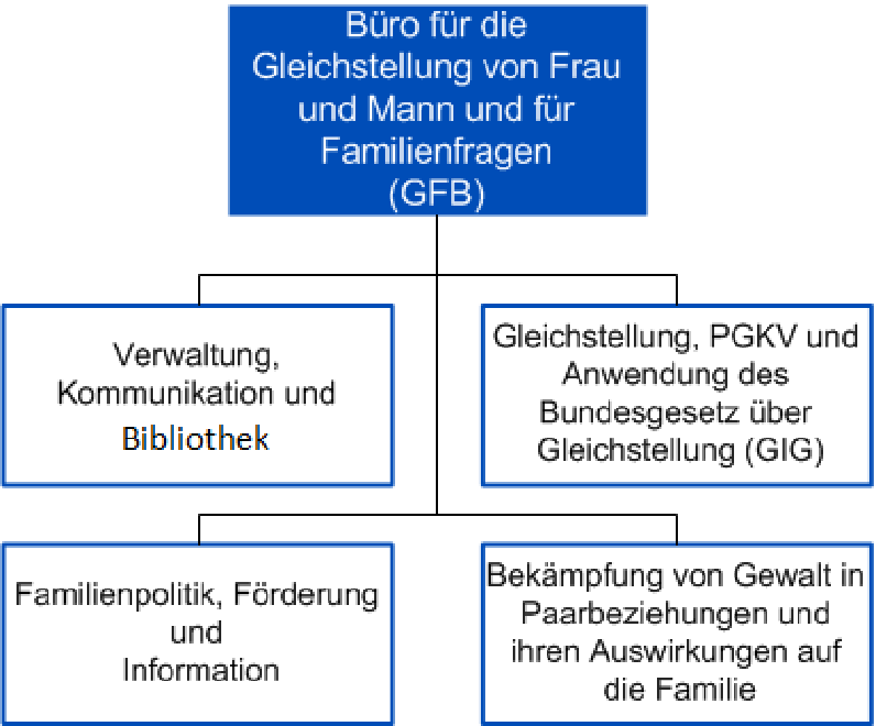 Organigramm GFB