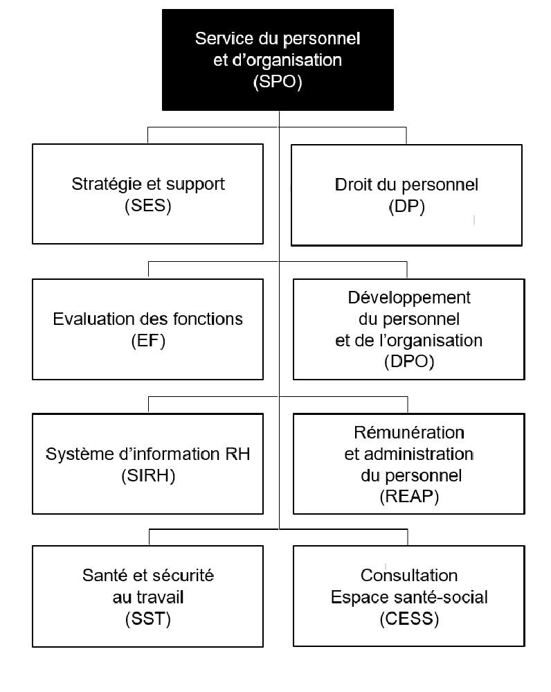Organigramme SPO - FR 12.2020