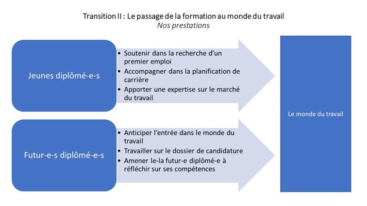 Prestations Transition II
