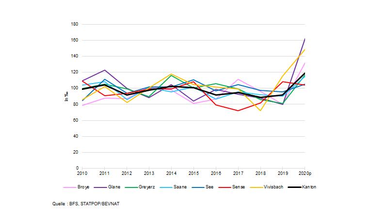 Grafik 1:  Spezifische Sterbeziffer bei den 80-jährigen und älteren von 2010 bis 2020p
