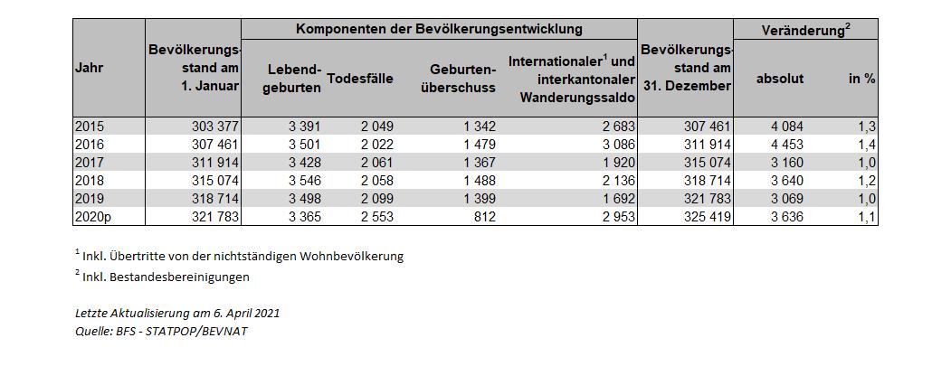Tabelle 1: Bevölkerungsbilanz für den Kanton Freiburg von 2015 bis 2020p