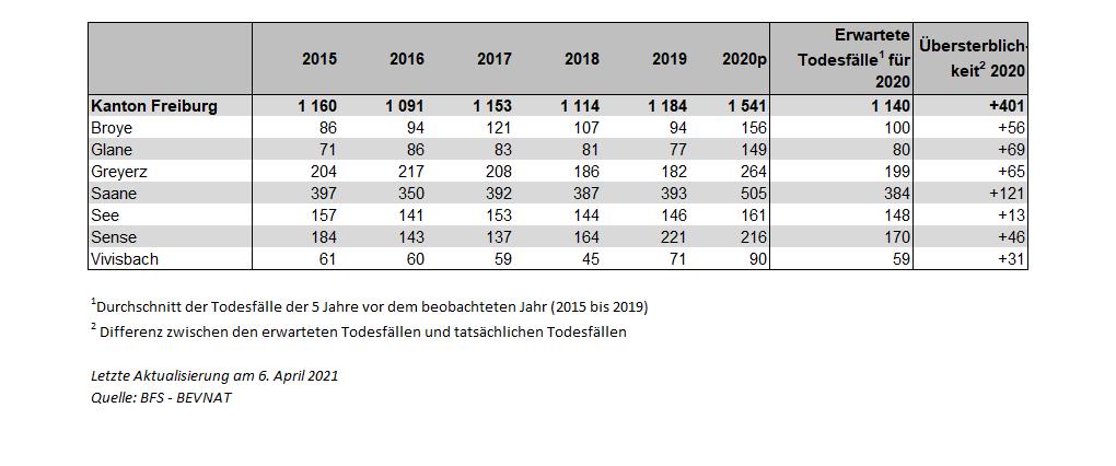 Tabelle 3: Todesfälle und Übersterblichkeit bei den 80-jährigen und älteren nach Bezirk von 2015 bis 2020p