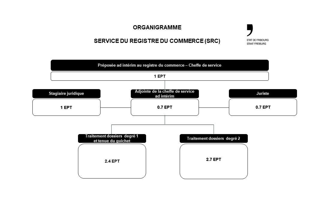 Organigramme SRC