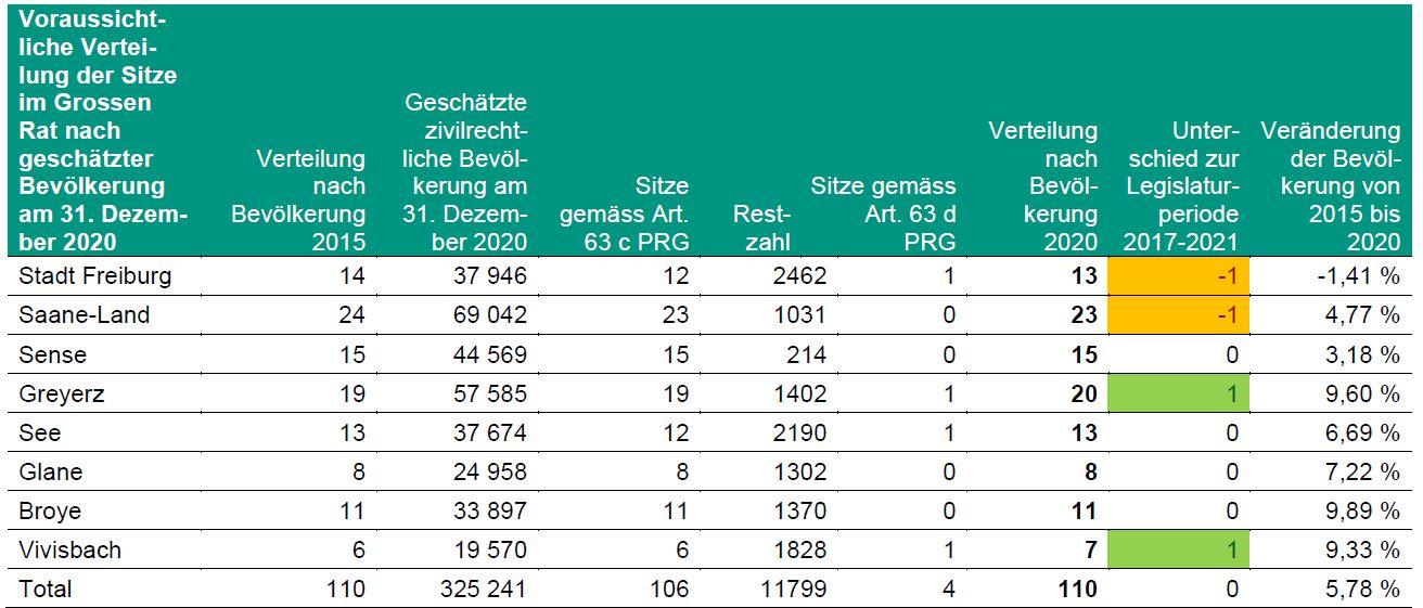 Voraussichtliche Verteilung der Sitze im Grossen Rat
