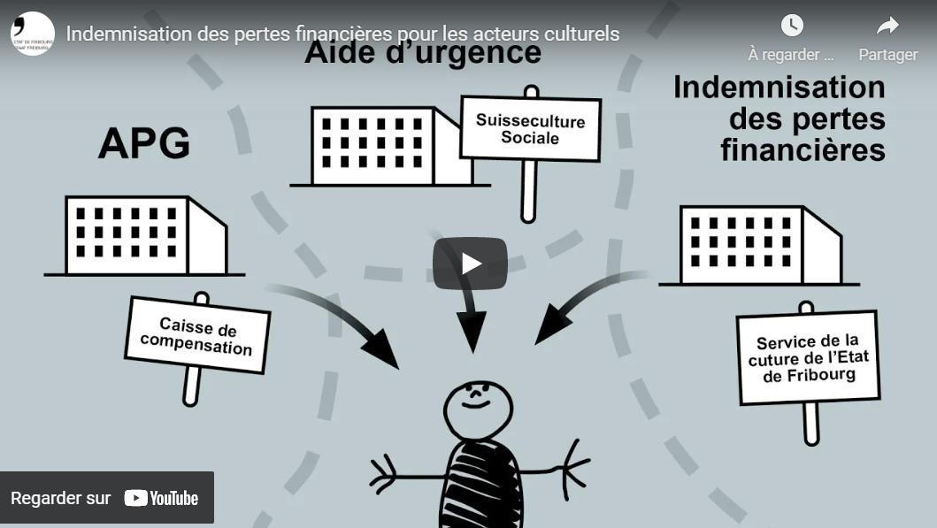 Vidéo explicative pour les acteurs culturels