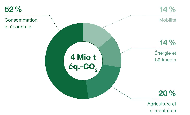 Bilan carbone du canton de Fribourg pour l'année 2017