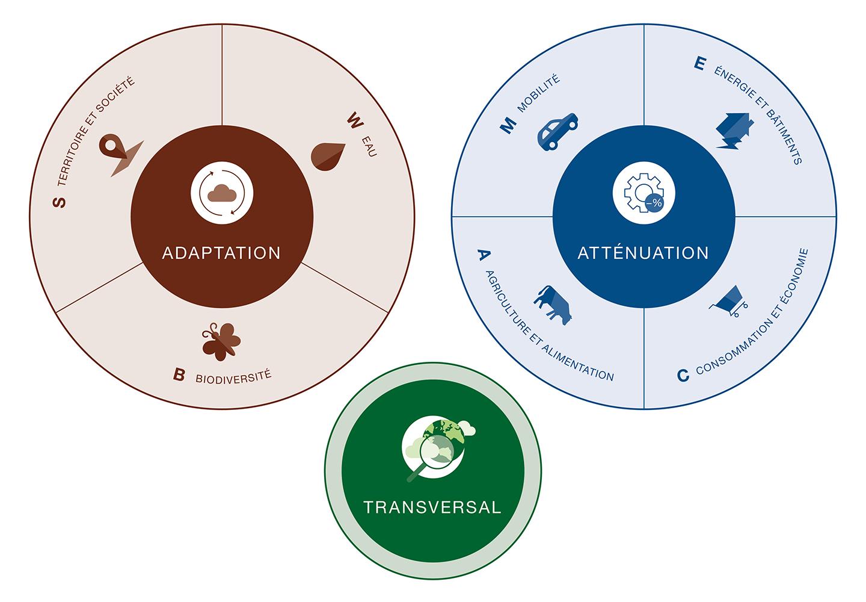 Climat - adaptation et atténuation