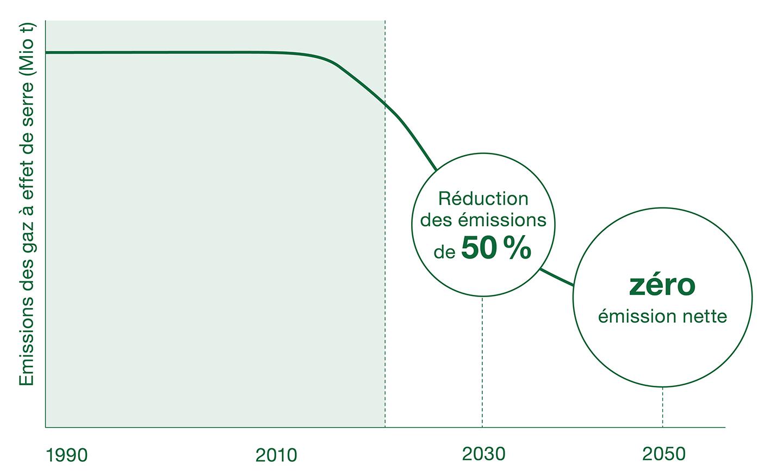 Réduction des émissions de gaz à effet de serre