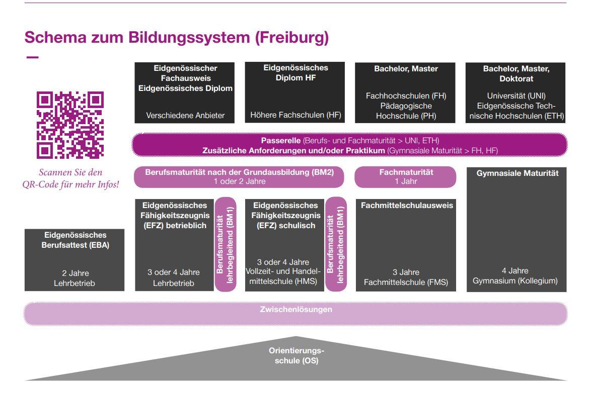 Bildungsschema Freiburg