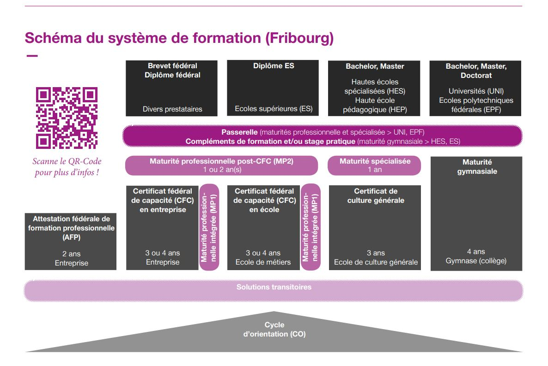 Schéma du système de formation à Fribourg