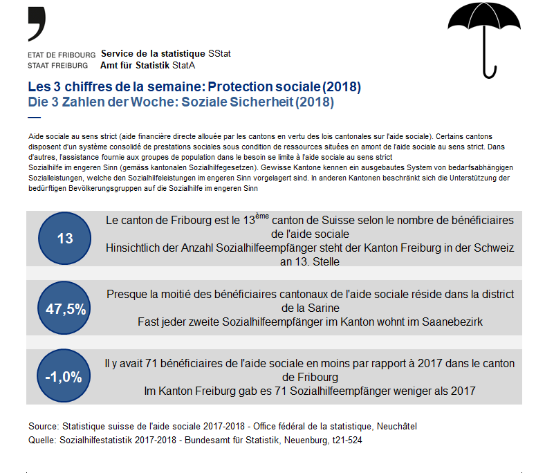 Les 3 chiffres de la semaine: Protection sociale (2018)