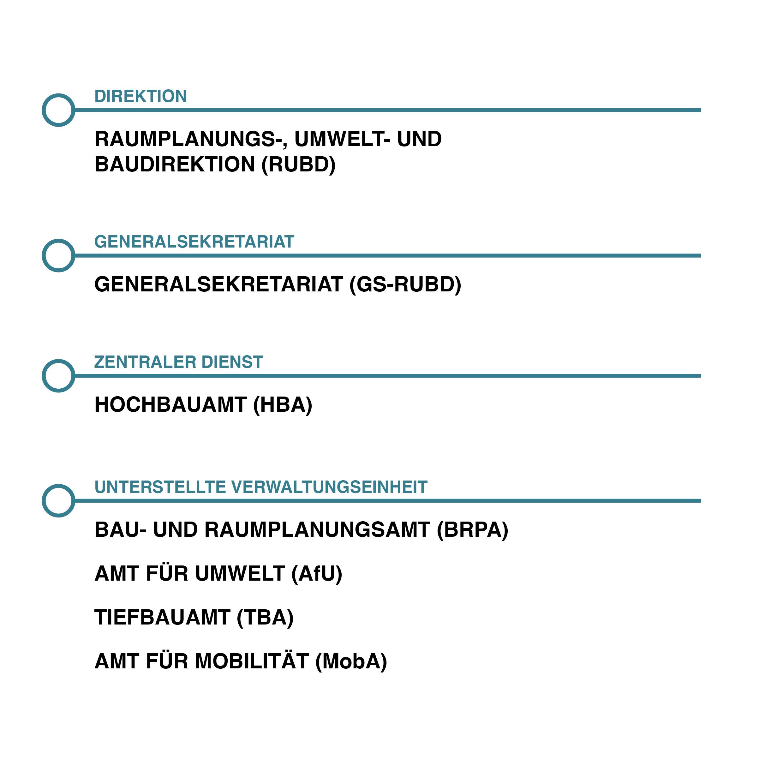 Organigramm RUBD