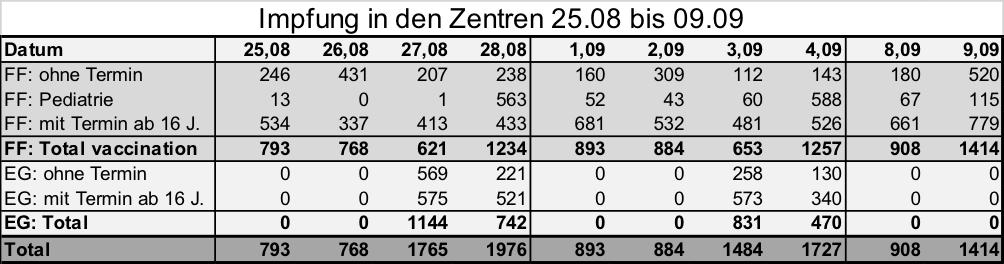 Impfung in den Zentren 25.08 bis 09.09