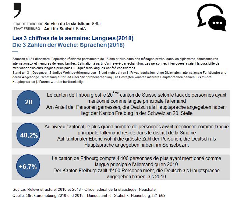 Les 3 chiffres de la semaine: Langues (2018)