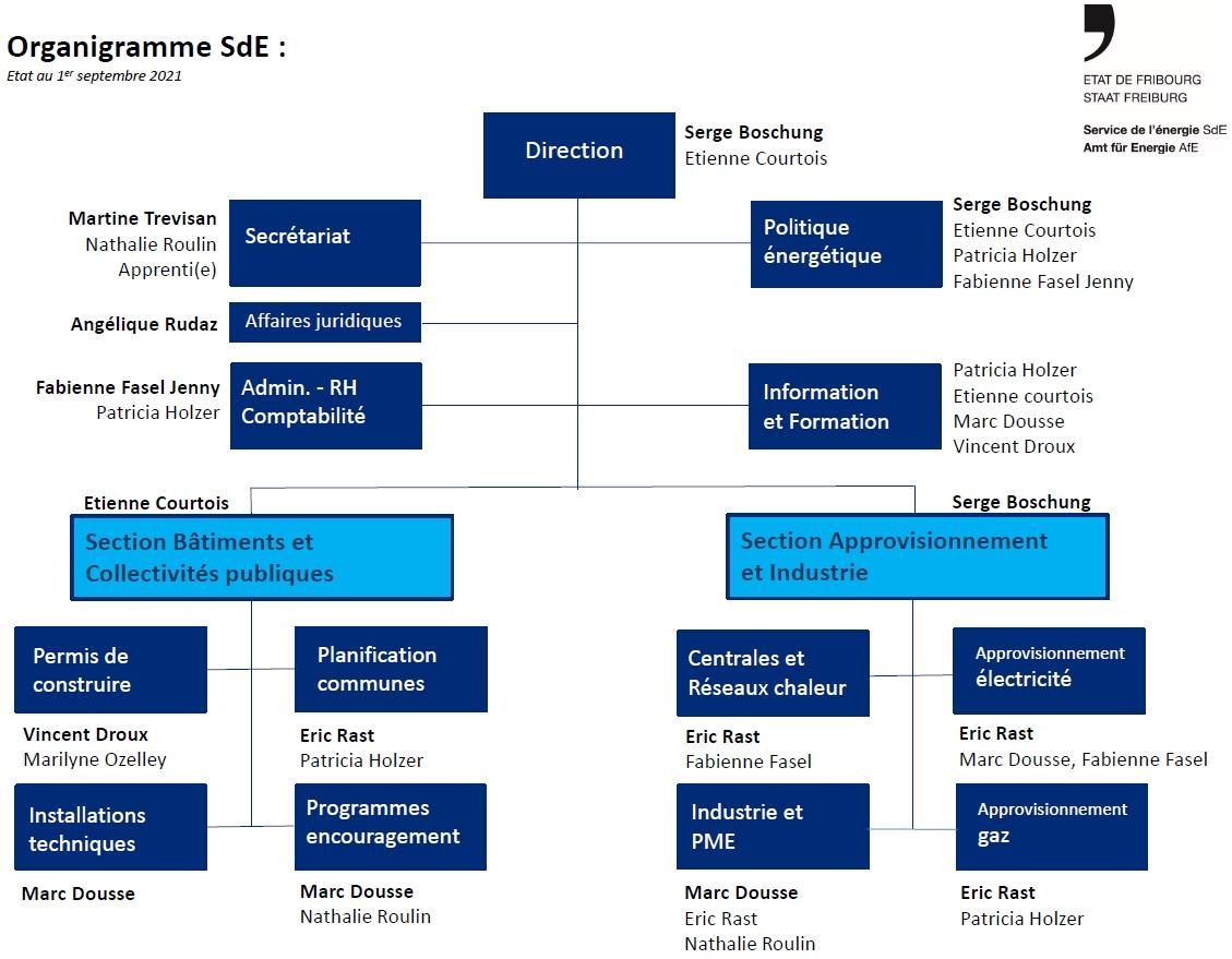 Organigramme SdE septembre 2021