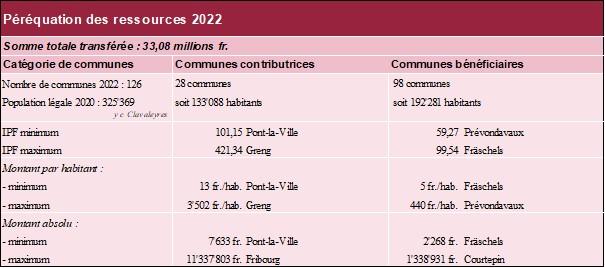 Péréquation des ressources 2022