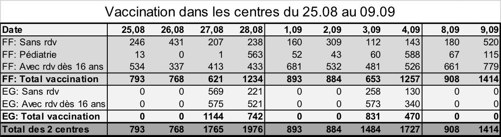 Vaccination dans les centres du 25.08 au 09.09