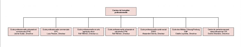 Centres de formation professionnelle