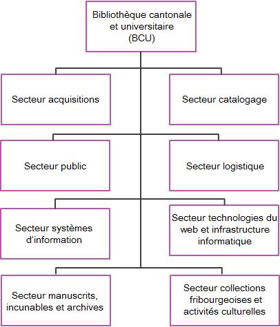 Organigramme de la BCU