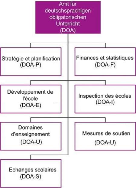 DOA_fr