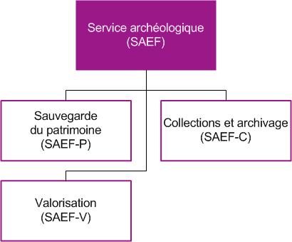 Organigramme du Service archéologique