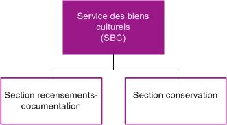 Organigramme SBCf
