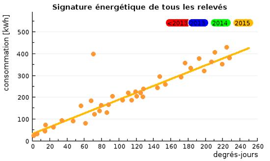 Signature énergétique