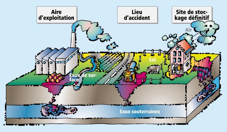 Sites pollués