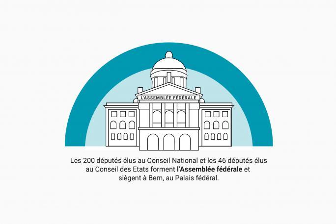 Illustration du Palais fédéral à Bern et explication de l'Assemblée fédérale