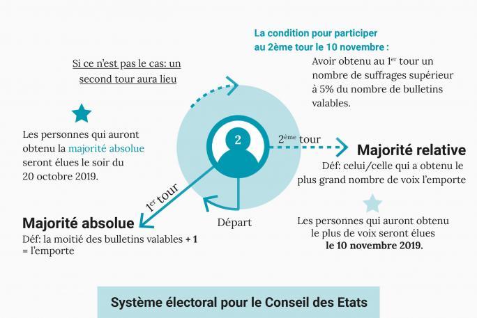 Infographie du système électoral pour le Conseil des Etats