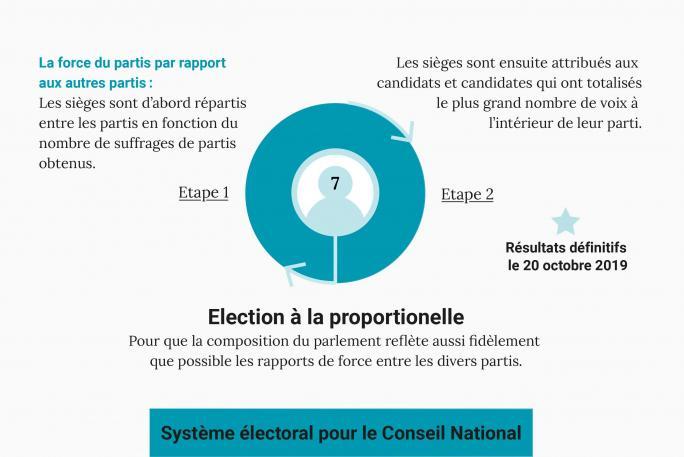 Infographie du système électoral pour le Conseil National