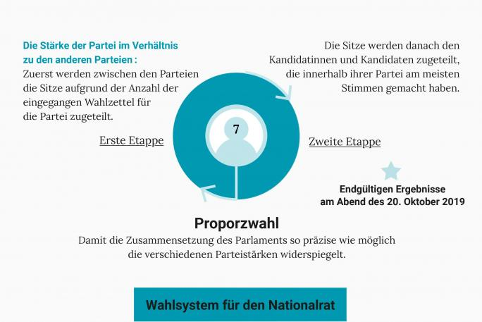 Grafikverarbeitung des Wahlsystem für den Nationalrat